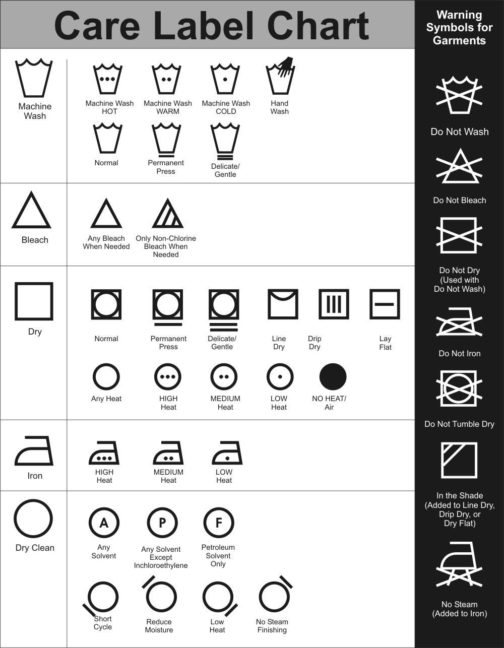 dry cleaning symbols - meaning